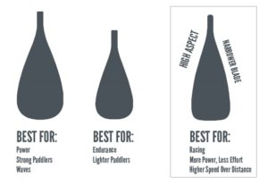 How to choose the best SUP Paddle blade size