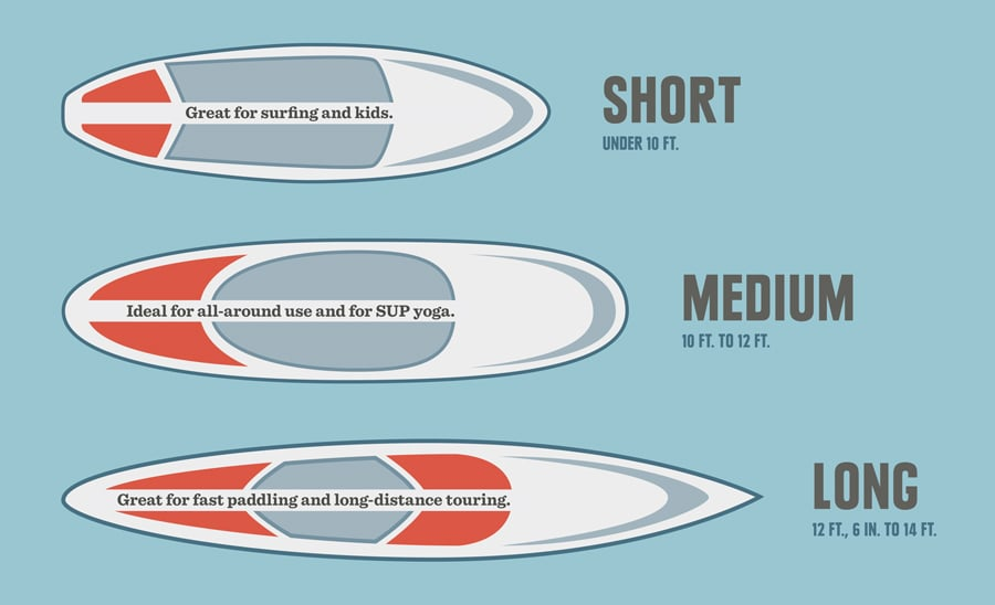 guide to choose the right sup length for weight capacity